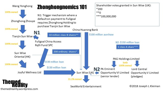 zhonghong chart